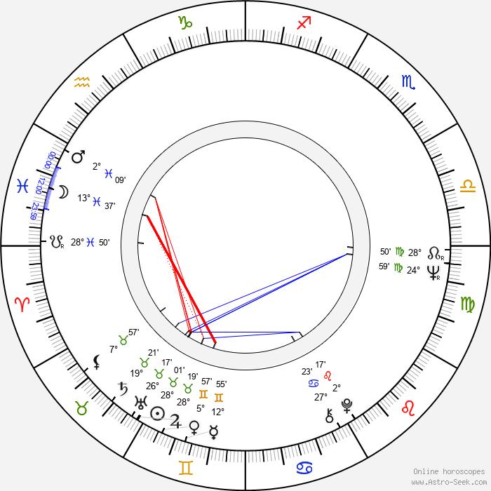 Iva Janžurová - Birth horoscope chart