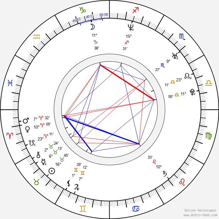 Iva Kubelková - Birth horoscope chart