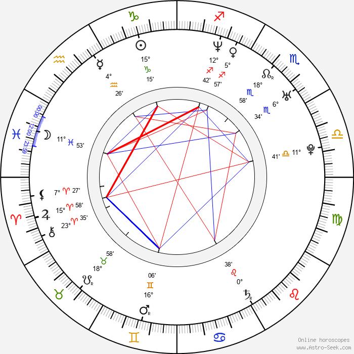 Iva Marešová - Birth horoscope chart