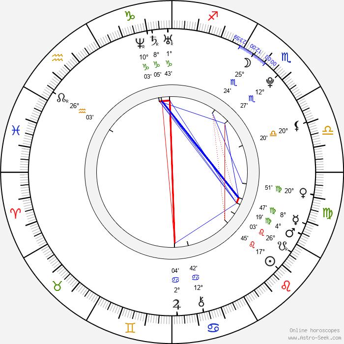 Iva Mendlíková - Birth horoscope chart