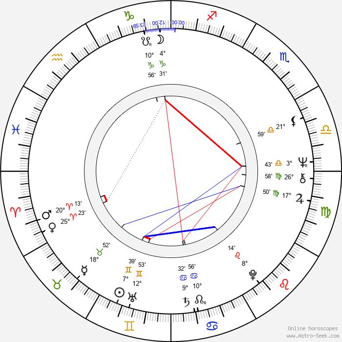 Iva Šašková - Birth horoscope chart