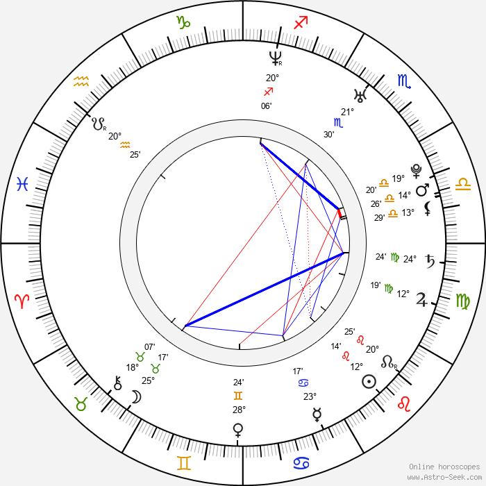 Iva Straková - Birth horoscope chart