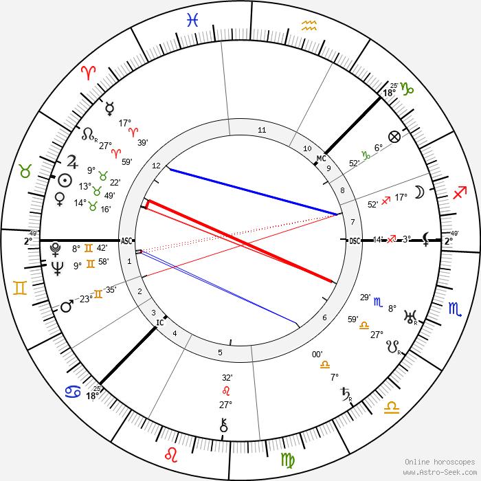 Ivan Alexandrovich Wischnegradsky - Birth horoscope chart