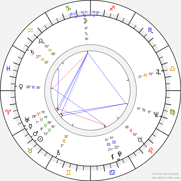 Ivan Andonov - Birth horoscope chart
