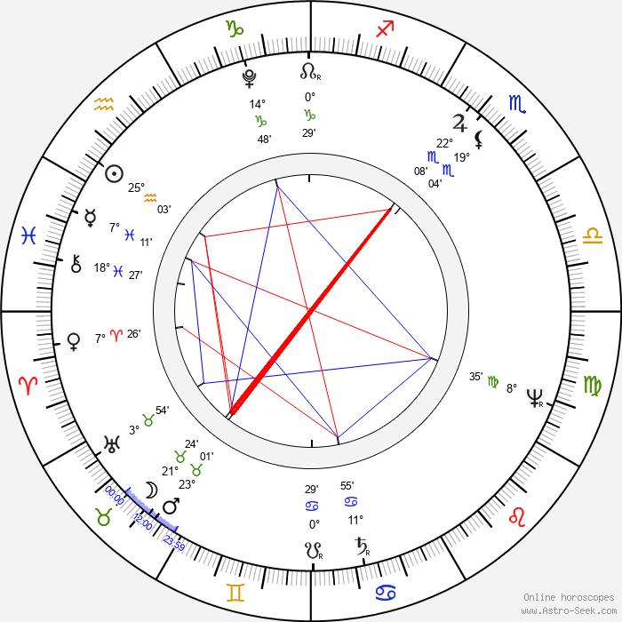 Ivan Andrejevič Krylov - Birth horoscope chart
