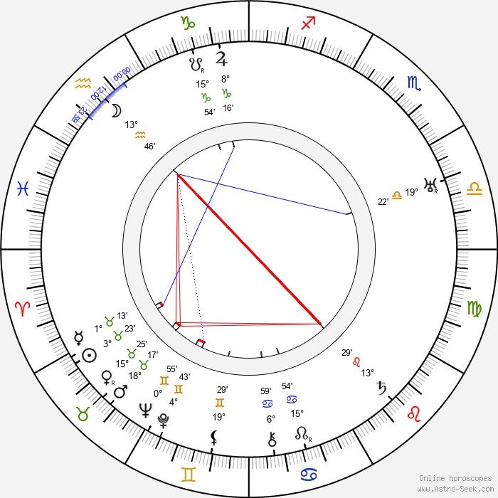Ivan Bersenev - Birth horoscope chart