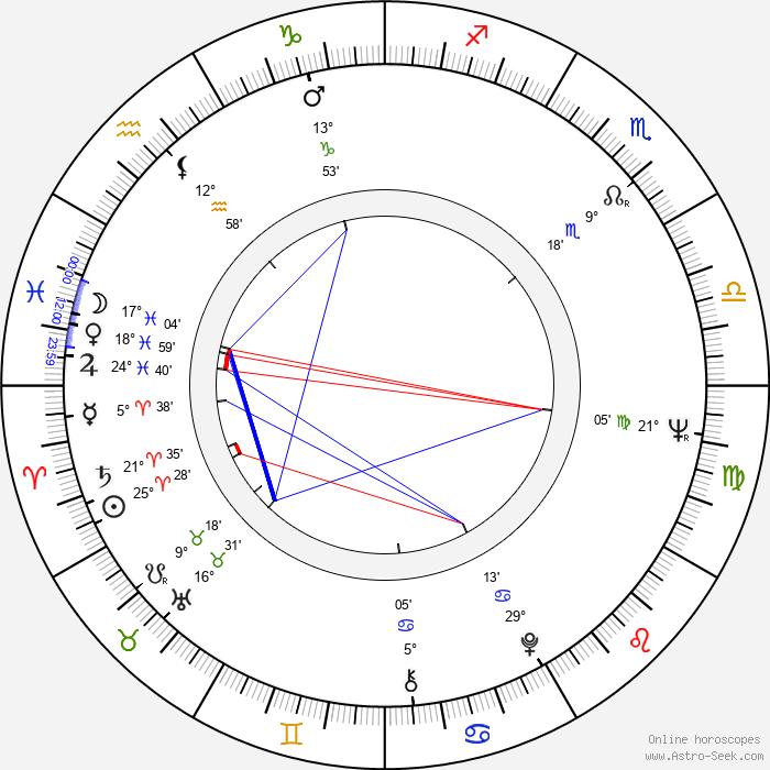 Ivan Bortnik - Birth horoscope chart