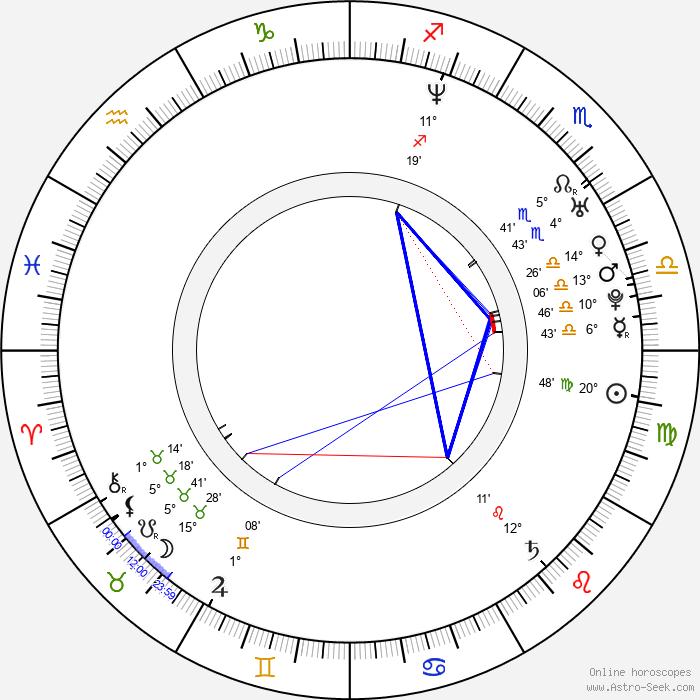 Ivan Burlyaev - Birth horoscope chart