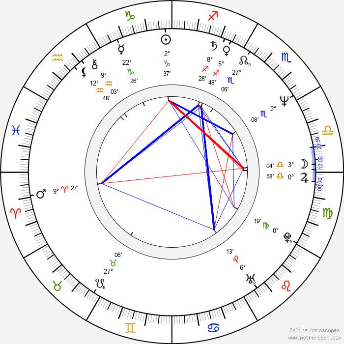 Ivan Fíla - Birth horoscope chart