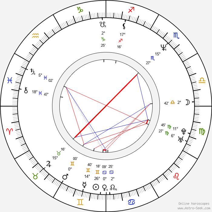 Ivan Franěk - Birth horoscope chart