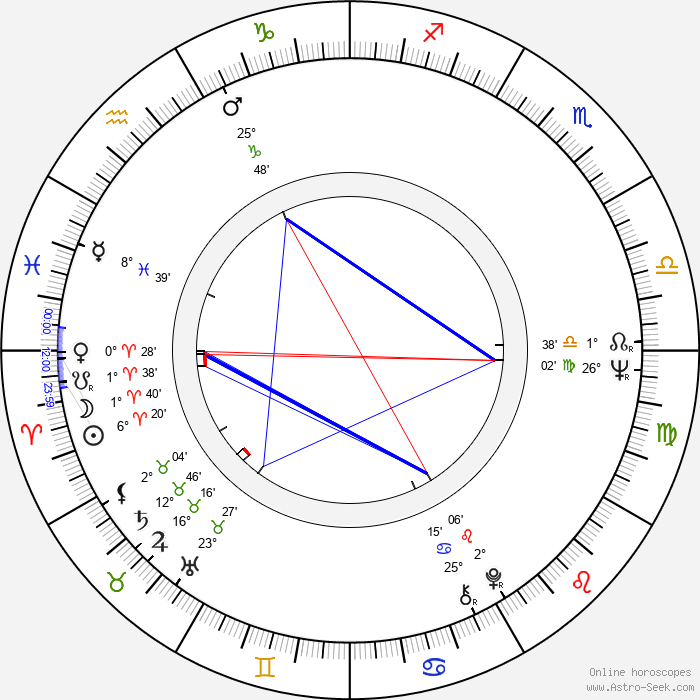 Ivan Gašparovič - Birth horoscope chart