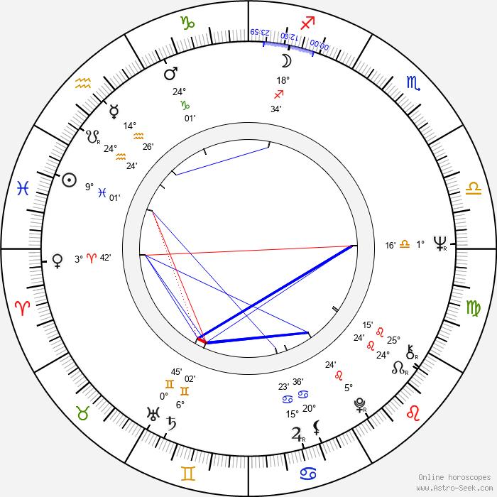 Ivan Giač - Birth horoscope chart