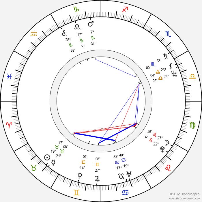 Ivan Hlas - Birth horoscope chart
