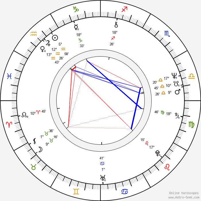 Ivan Hlinka - Birth horoscope chart
