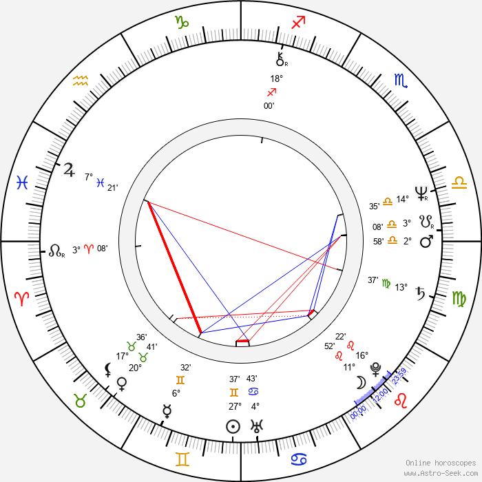 Ivan Hoppe - Birth horoscope chart