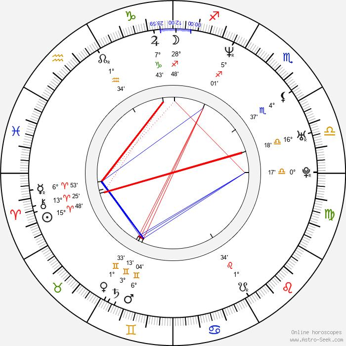 Ivan Jevtovic - Birth horoscope chart