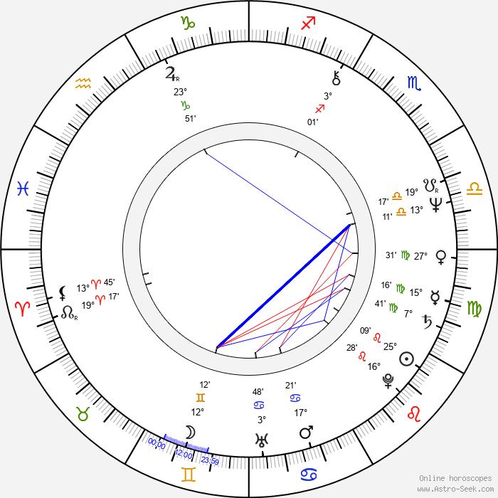 Ivan Klemenc - Birth horoscope chart