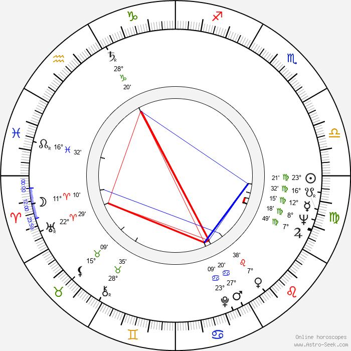 Ivan Klička - Birth horoscope chart