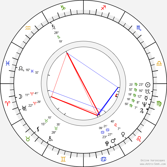 Ivan Klička - Birth horoscope chart
