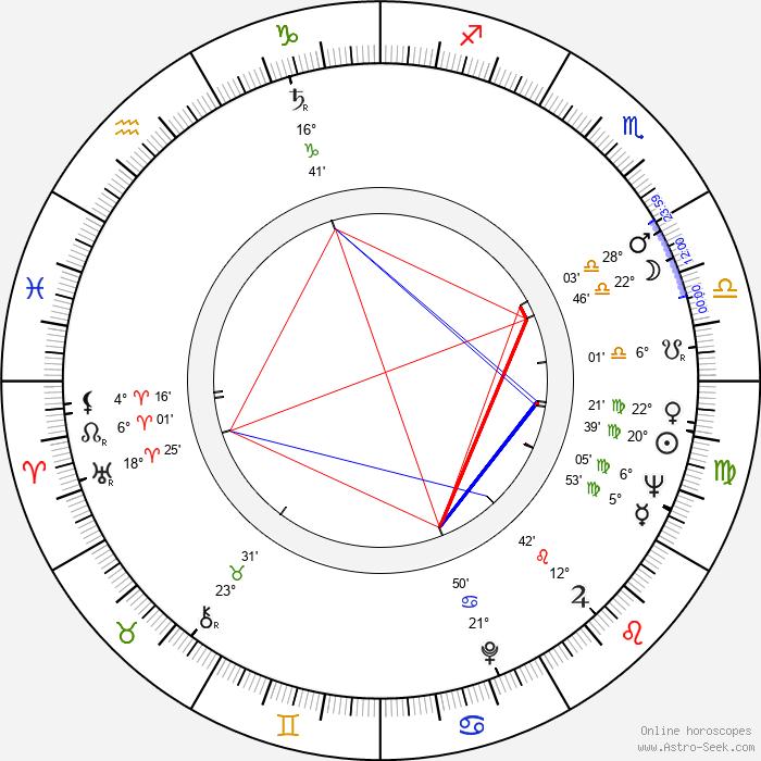 Ivan Klíma - Birth horoscope chart