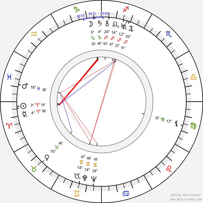 Ivan Kozlovsky - Birth horoscope chart