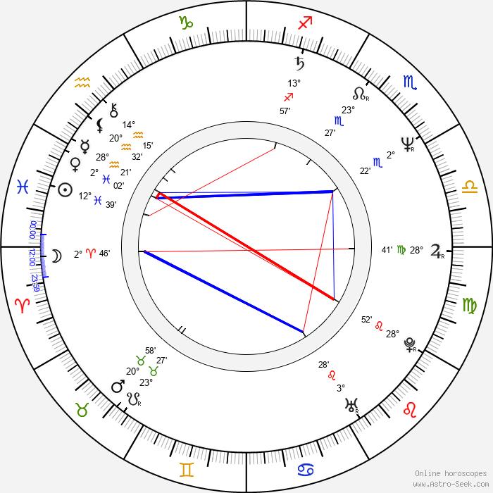 Ivan Laca - Birth horoscope chart