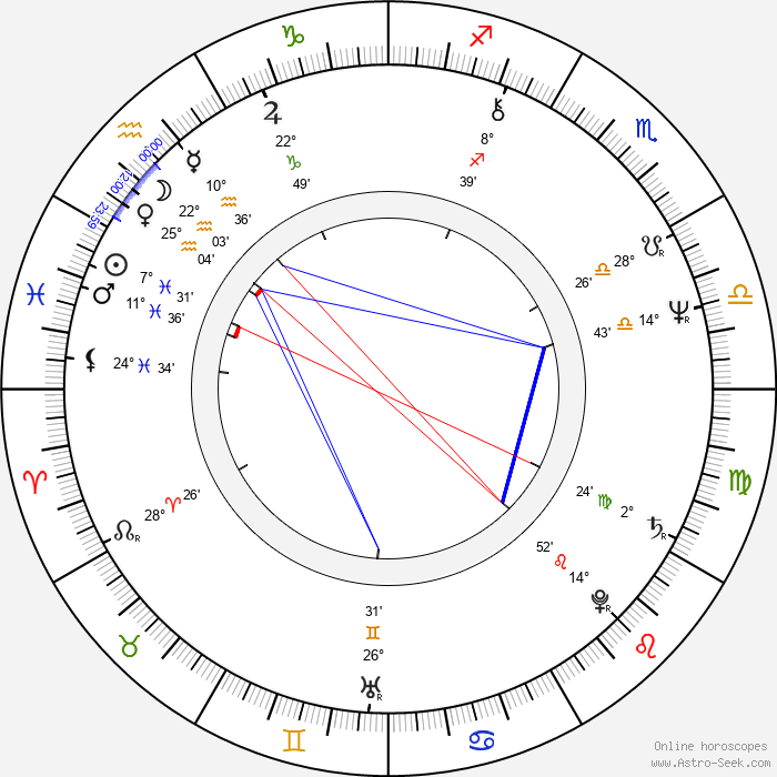 Ivan Landsmann - Birth horoscope chart