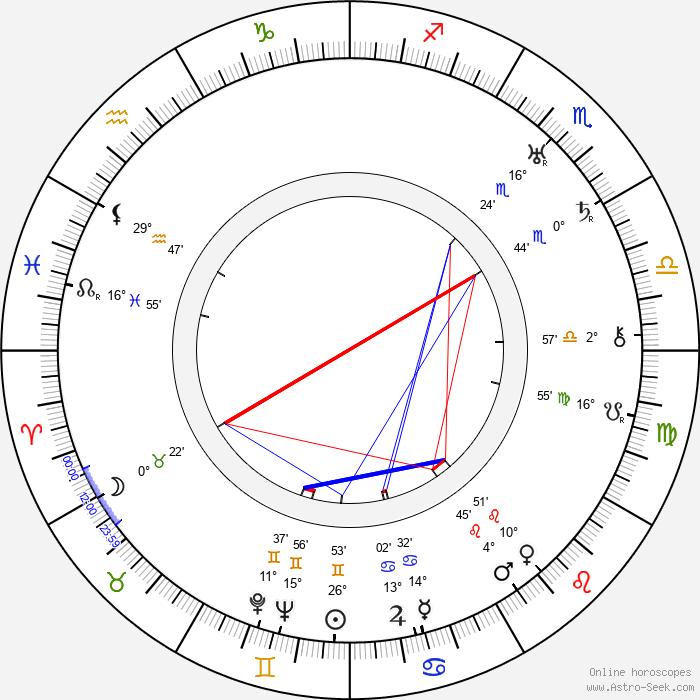 Ivan Lebedeff - Birth horoscope chart