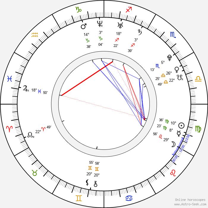Ivan Lupták - Birth horoscope chart