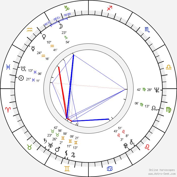 Ivan Mackerle - Birth horoscope chart