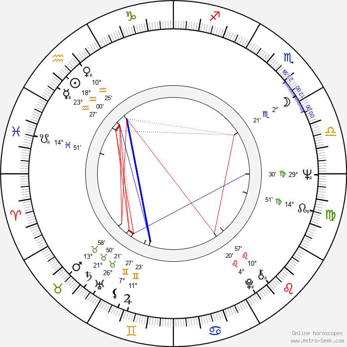 Ivan Mládek - Birth horoscope chart