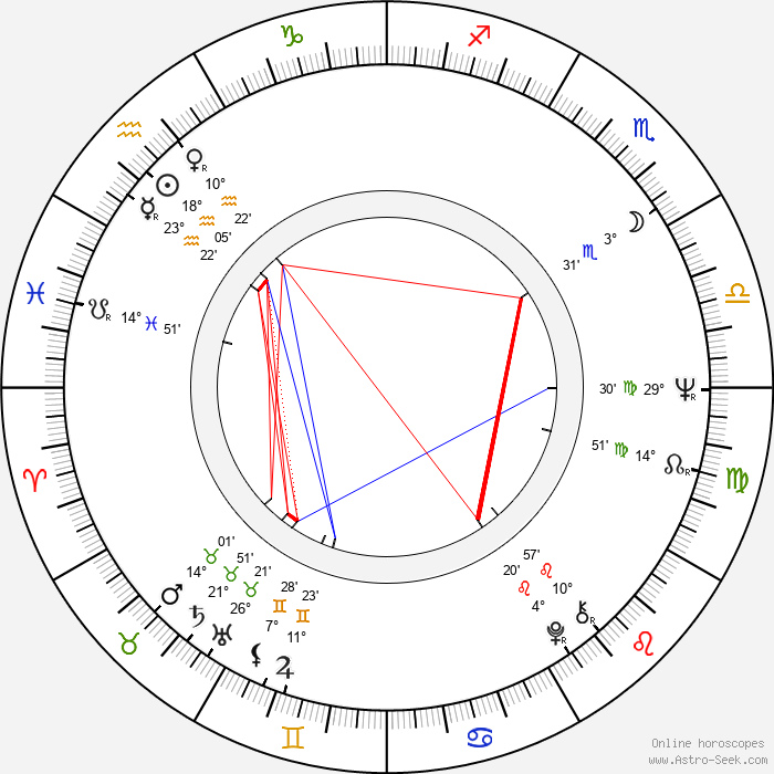 Ivan Mládek - Birth horoscope chart