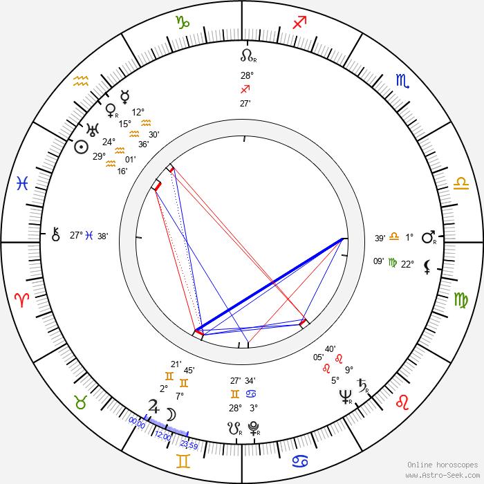 Ivan Moffat - Birth horoscope chart