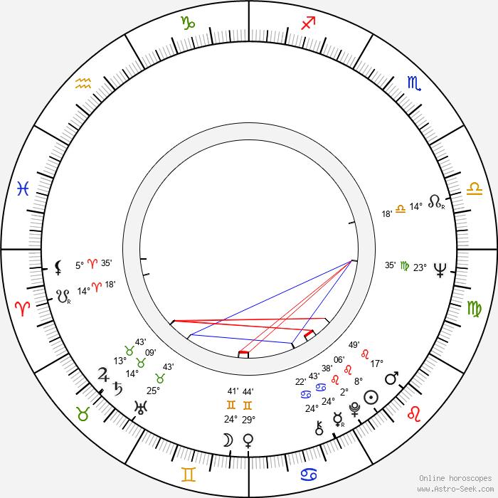 Ivan Nitchev - Birth horoscope chart