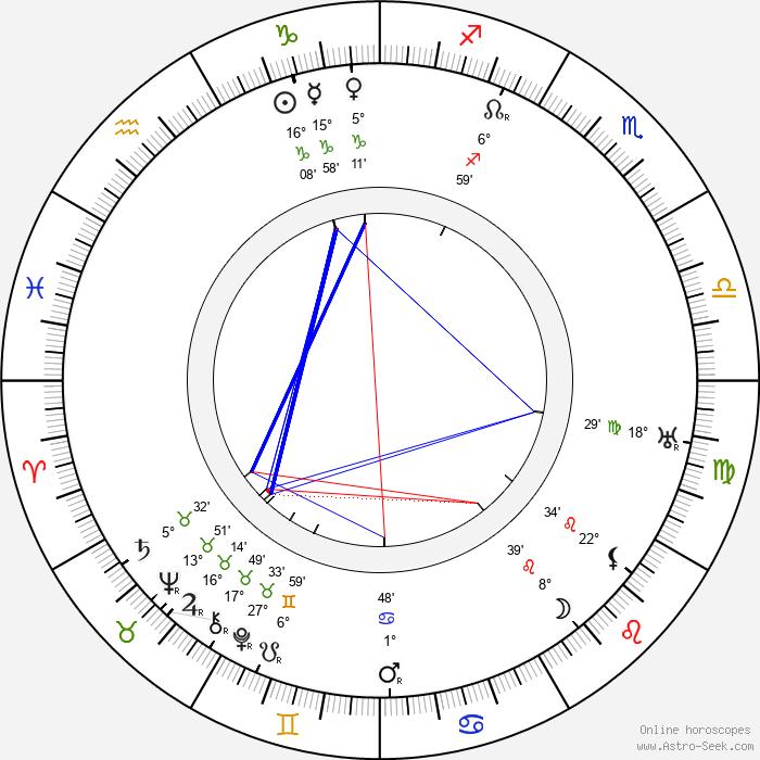 Ivan Olbracht - Birth horoscope chart