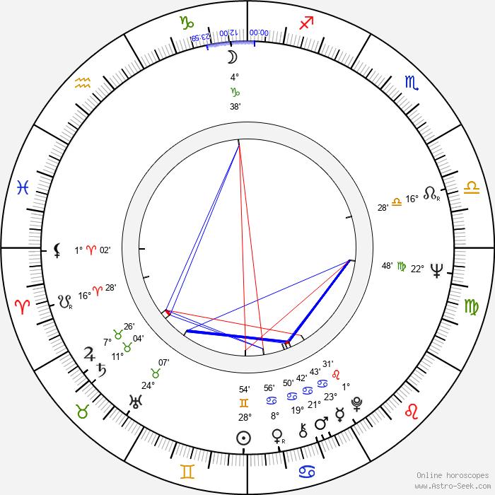 Ivan Palúch - Birth horoscope chart