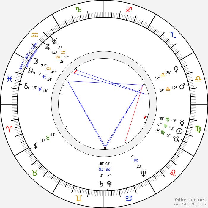 Ivan Pereverzev - Birth horoscope chart