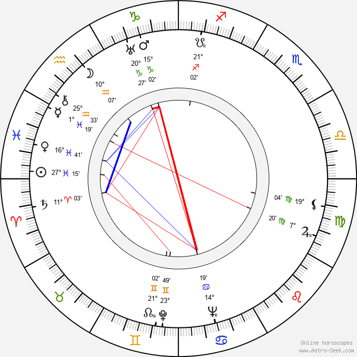 Ivan Putilin - Birth horoscope chart