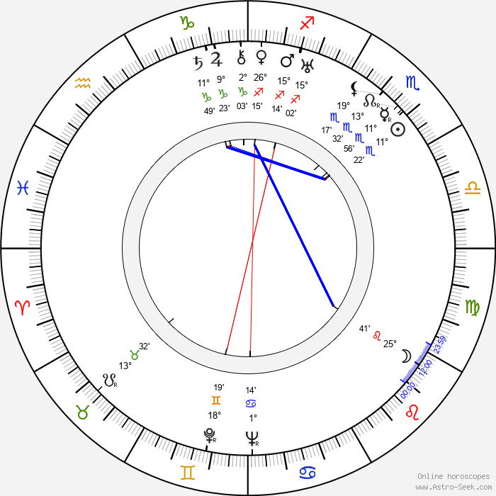 Ivan Pyryev - Birth horoscope chart