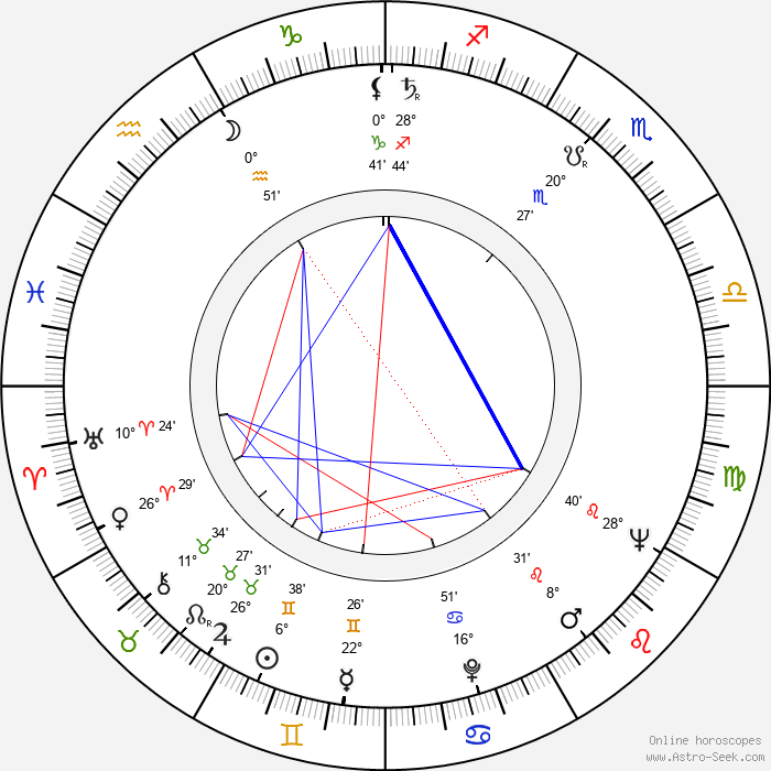 Ivan Rumanovský - Birth horoscope chart