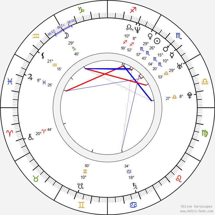 Iván Sánchez - Birth horoscope chart