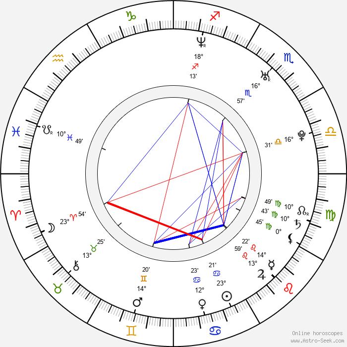 Ivan Tásler - Birth horoscope chart