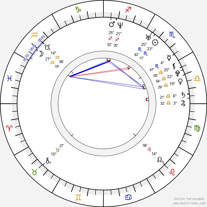 Ivan Timko - Birth horoscope chart