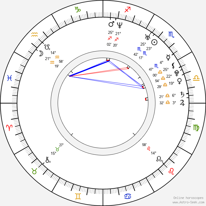 Ivan Timko - Birth horoscope chart