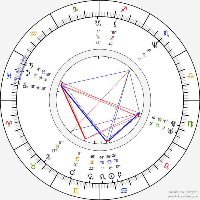 Ivan Trojan - Birth horoscope chart
