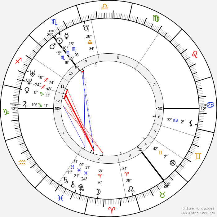 Ivan Turgenev - Birth horoscope chart