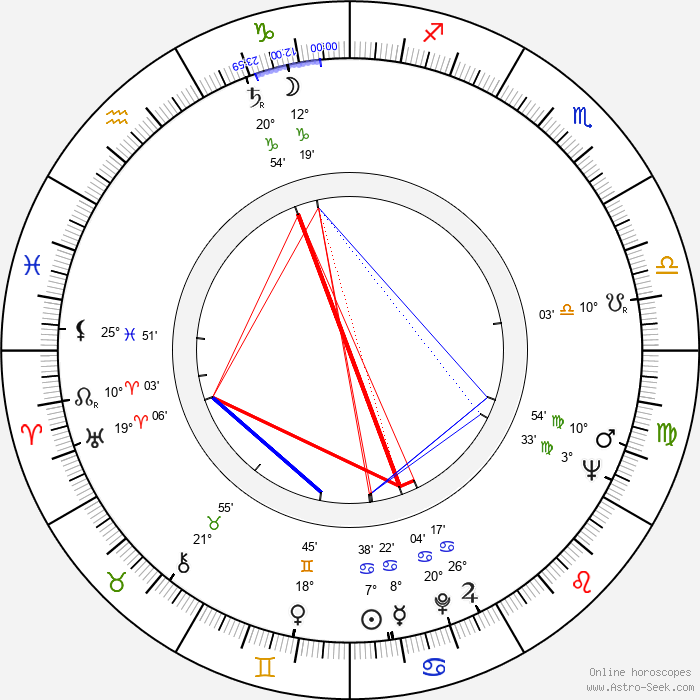 Ivan Tzvetarski - Birth horoscope chart