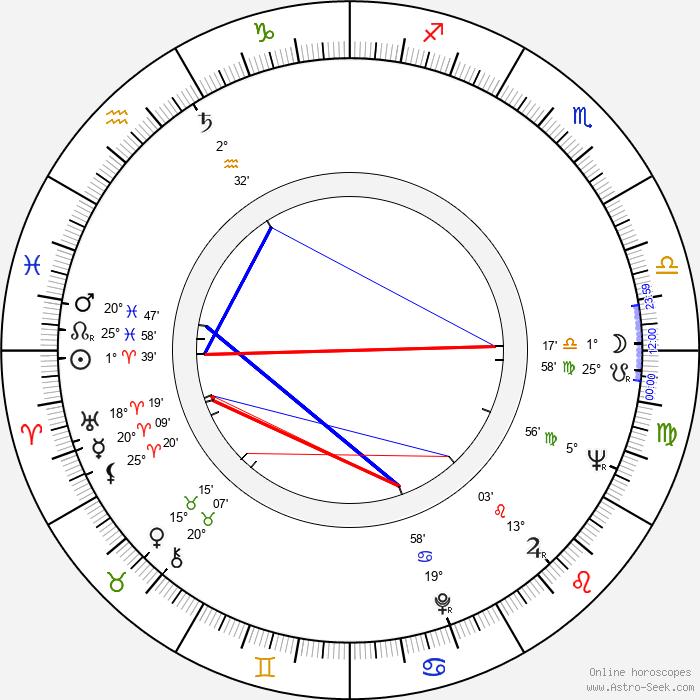 Ivan Vesselinov - Birth horoscope chart