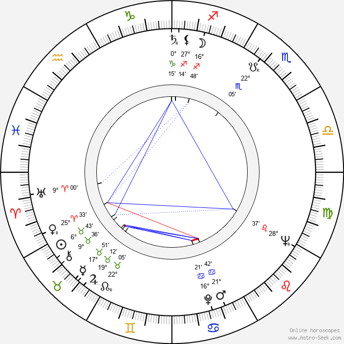 Ivan Vyskočil - Birth horoscope chart