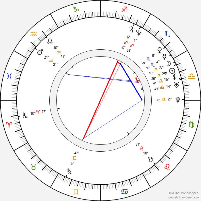 Ivan Zachariáš - Birth horoscope chart